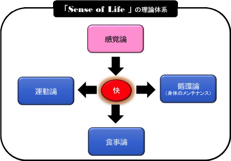 「Sense of Life」の理論体系